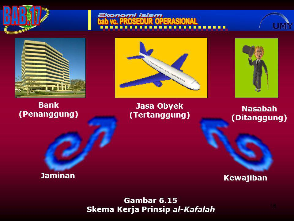 16 Gambar 6.15 Skema Kerja Prinsip al-Kafalah Nasabah (Ditanggung) Jasa Obyek (Tertanggung) Bank (Penanggung) Jaminan Kewajiban