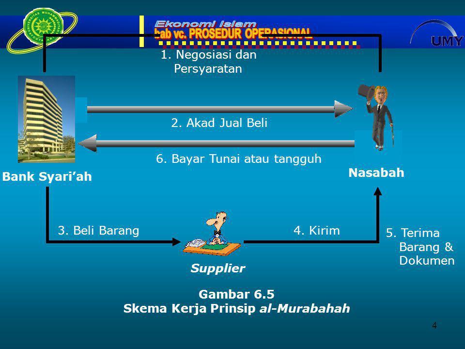 4 Nasabah Bank Syari'ah Supplier Gambar 6.5 Skema Kerja Prinsip al-Murabahah 2.