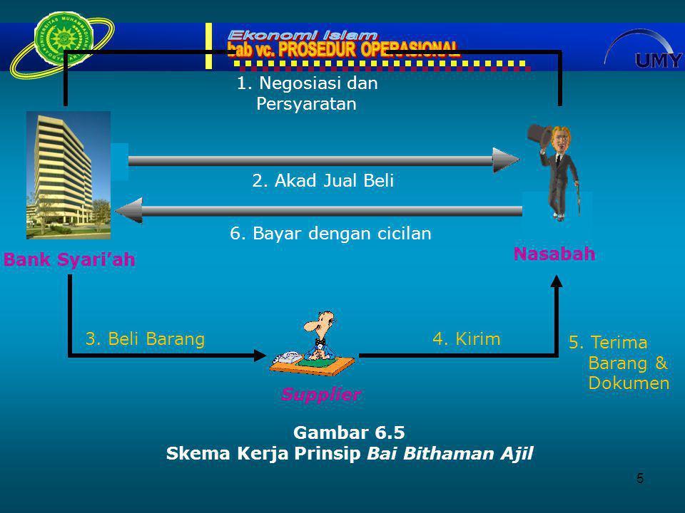 5 Nasabah Bank Syari'ah Supplier Gambar 6.5 Skema Kerja Prinsip Bai Bithaman Ajil 2.