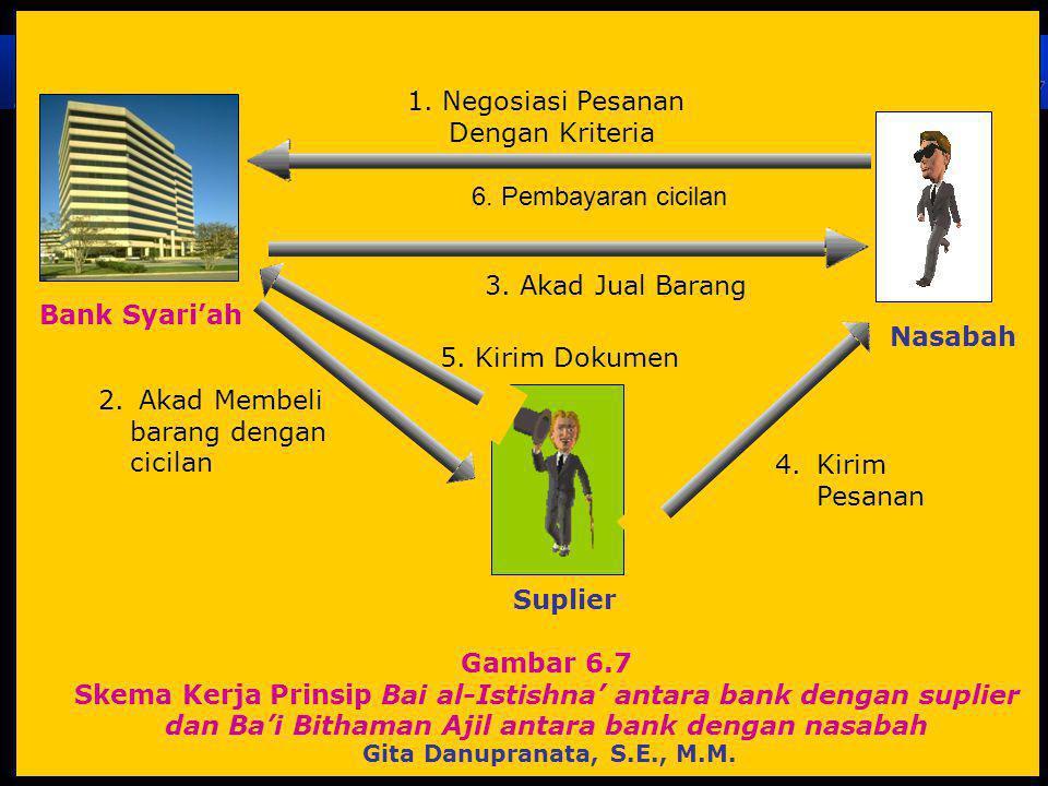 8 Gambar 6.7 Skema Kerja Prinsip Bai al-Istishna' antara bank dengan suplier dan Ba'i Bithaman Ajil antara bank dengan nasabah 1.