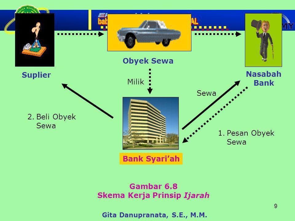 9 Gambar 6.8 Skema Kerja Prinsip Ijarah Obyek Sewa Gita Danupranata, S.E., M.M.