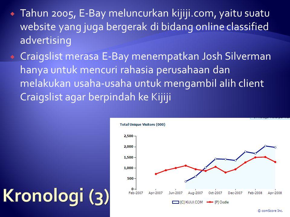  Tahun 2005, E-Bay meluncurkan kijiji.com, yaitu suatu website yang juga bergerak di bidang online classified advertising  Craigslist merasa E-Bay menempatkan Josh Silverman hanya untuk mencuri rahasia perusahaan dan melakukan usaha-usaha untuk mengambil alih client Craigslist agar berpindah ke Kijiji