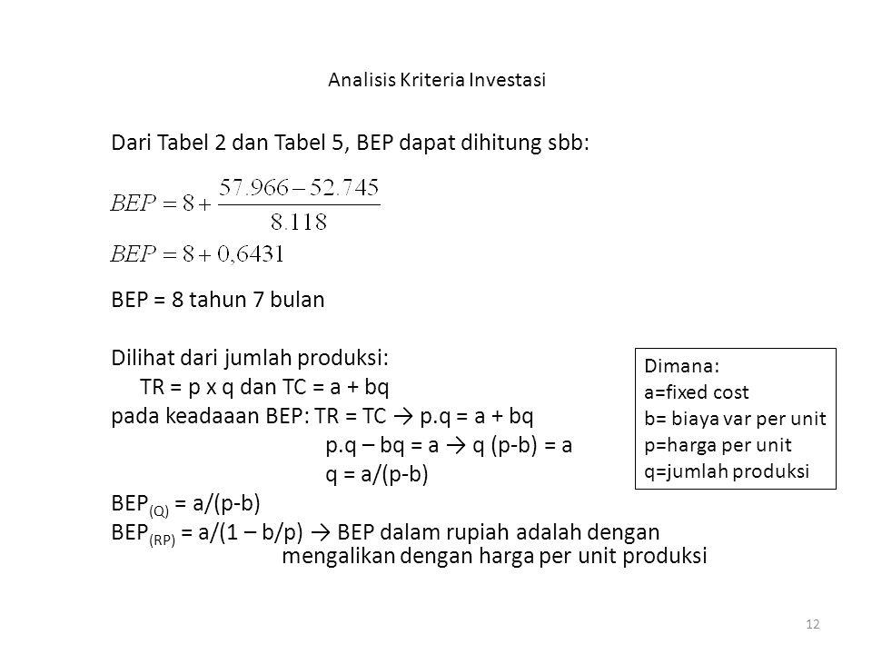 12 Analisis Kriteria Investasi Dari Tabel 2 dan Tabel 5, BEP dapat dihitung sbb: BEP = 8 tahun 7 bulan Dilihat dari jumlah produksi: TR = p x q dan TC = a + bq pada keadaaan BEP: TR = TC → p.q = a + bq p.q – bq = a → q (p-b) = a q = a/(p-b) BEP (Q) = a/(p-b) BEP (RP) = a/(1 – b/p) → BEP dalam rupiah adalah dengan mengalikan dengan harga per unit produksi Dimana: a=fixed cost b= biaya var per unit p=harga per unit q=jumlah produksi