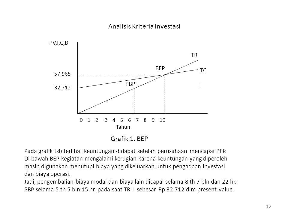 13 Analisis Kriteria Investasi 0 1 2 3 4 5 6 7 8 9 10 Tahun I TC TR BEP PBP 32.712 57.965 PV,I,C,B Grafik 1. BEP Pada grafik tsb terlihat keuntungan d