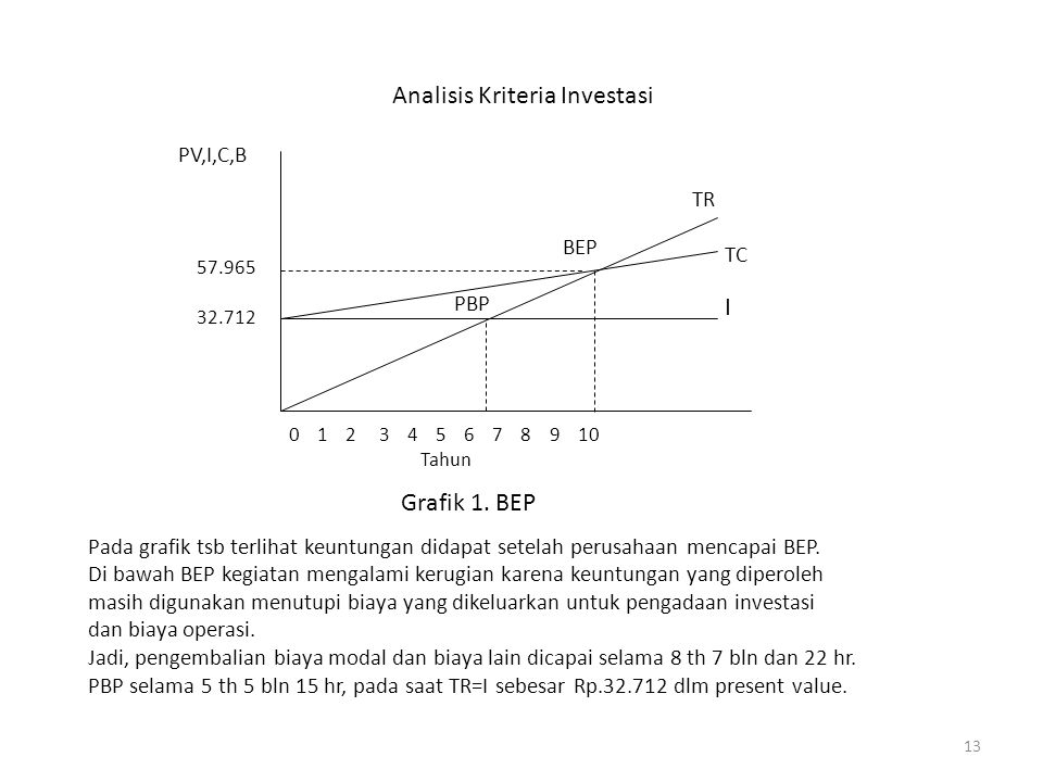 13 Analisis Kriteria Investasi 0 1 2 3 4 5 6 7 8 9 10 Tahun I TC TR BEP PBP 32.712 57.965 PV,I,C,B Grafik 1.
