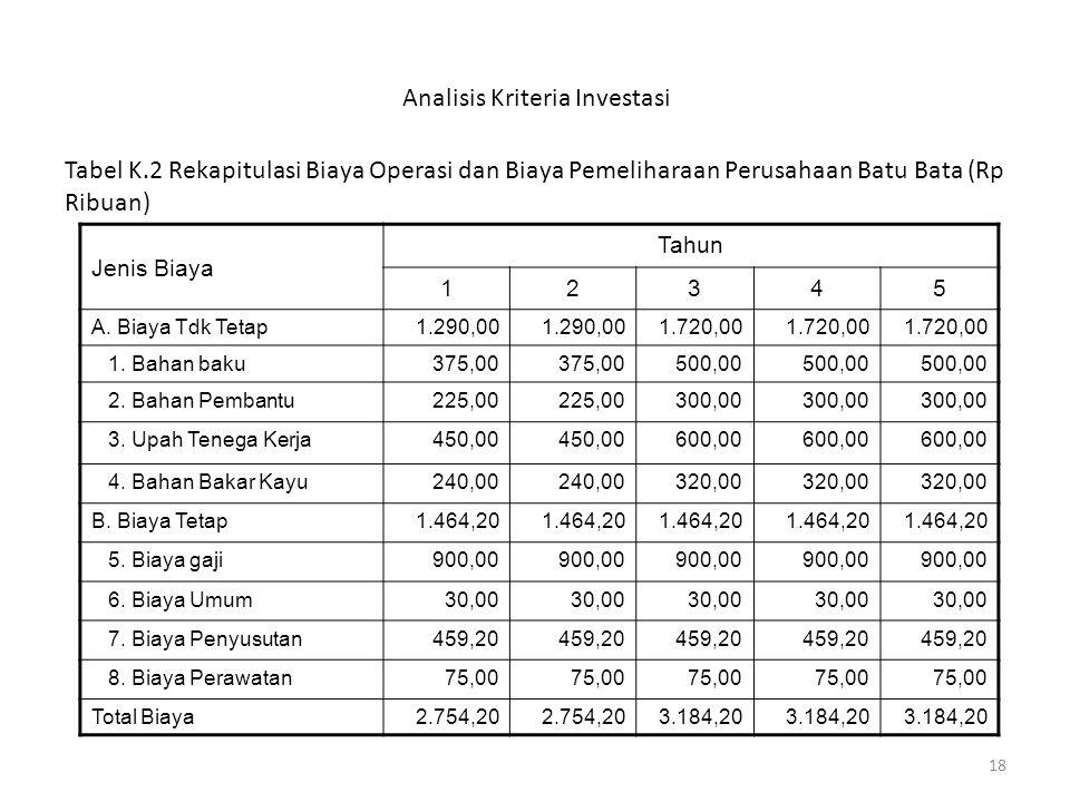 18 Analisis Kriteria Investasi Tabel K.2 Rekapitulasi Biaya Operasi dan Biaya Pemeliharaan Perusahaan Batu Bata (Rp Ribuan) Jenis Biaya Tahun 12345 A.