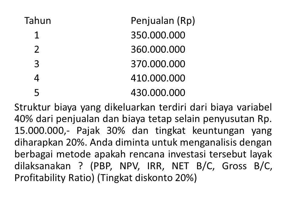Tahun Penjualan (Rp) 1350.000.000 2360.000.000 3 370.000.000 4 410.000.000 5 430.000.000 Struktur biaya yang dikeluarkan terdiri dari biaya variabel 40% dari penjualan dan biaya tetap selain penyusutan Rp.