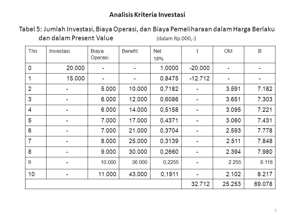 7 Analisis Kriteria Investasi Tabel 5: Jumlah Investasi, Biaya Operasi, dan Biaya Pemeliharaan dalam Harga Berlaku dan dalam Present Value (dalam Rp.000,-) ThnInvestasiBiaya Operasi BenefitNet 18% ī OMB 020.000--1,0000-20.000-- 115.000--0,8475-12.712-- 2-5.00010.0000,7182-3.5917.182 3-6.00012.0000,6086-3.6517.303 4-6.00014.0000,5158-3.0957.221 5-7.00017.0000,4371-3.0607.431 6-7.00021.0000,3704-2.5937.778 7-8.00025.0000,3139-2.5117.848 8-9.00030.0000,2660-2.3947.980 9 - 10.00036.0000,2255 - 2.2558.118 10-11.00043.0000,1911-2.1028.217 32.71225.25369.078