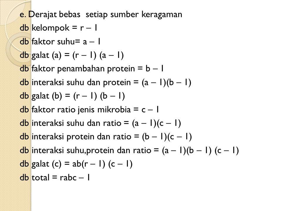 e. Derajat bebas setiap sumber keragaman db kelompok = r – 1 db faktor suhu= a – 1 db galat (a) = (r – 1) (a – 1) db faktor penambahan protein = b – 1