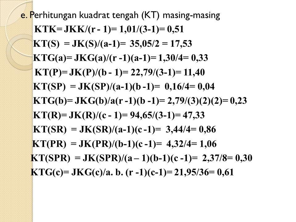 e. Perhitungan kuadrat tengah (KT) masing-masing KTK= JKK/(r - 1)= 1,01/(3-1)= 0,51 KT(S) = JK(S)/(a-1)= 35,05/2 = 17,53 KTG(a)= JKG(a)/(r -1)(a-1)= 1