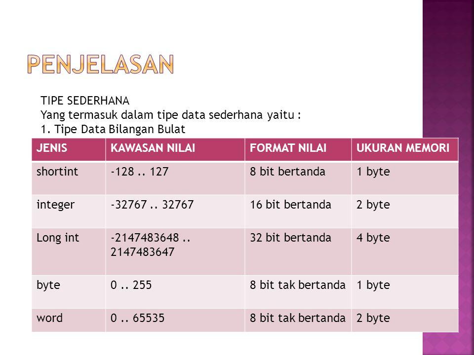 JENISKAWASAN NILAIFORMAT NILAIUKURAN MEMORI shortint-128.. 1278 bit bertanda1 byte integer-32767.. 3276716 bit bertanda2 byte Long int-2147483648.. 21