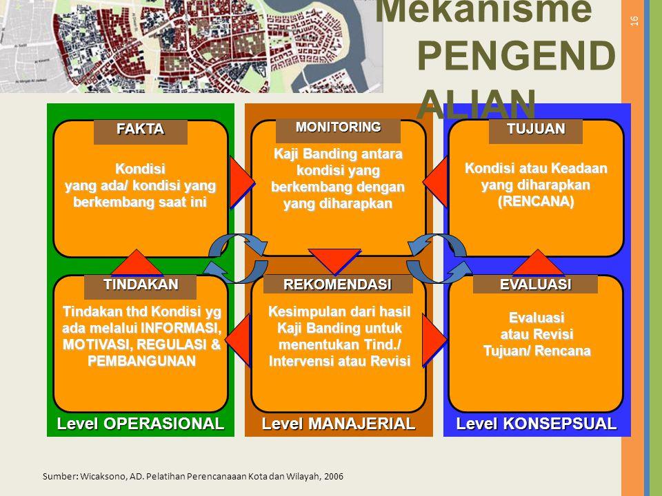 16 Level MANAJERIAL Level KONSEPSUAL Level OPERASIONAL Mekanisme PENGEND ALIANMONITORING Kaji Banding antara kondisi yang berkembang dengan yang dihar