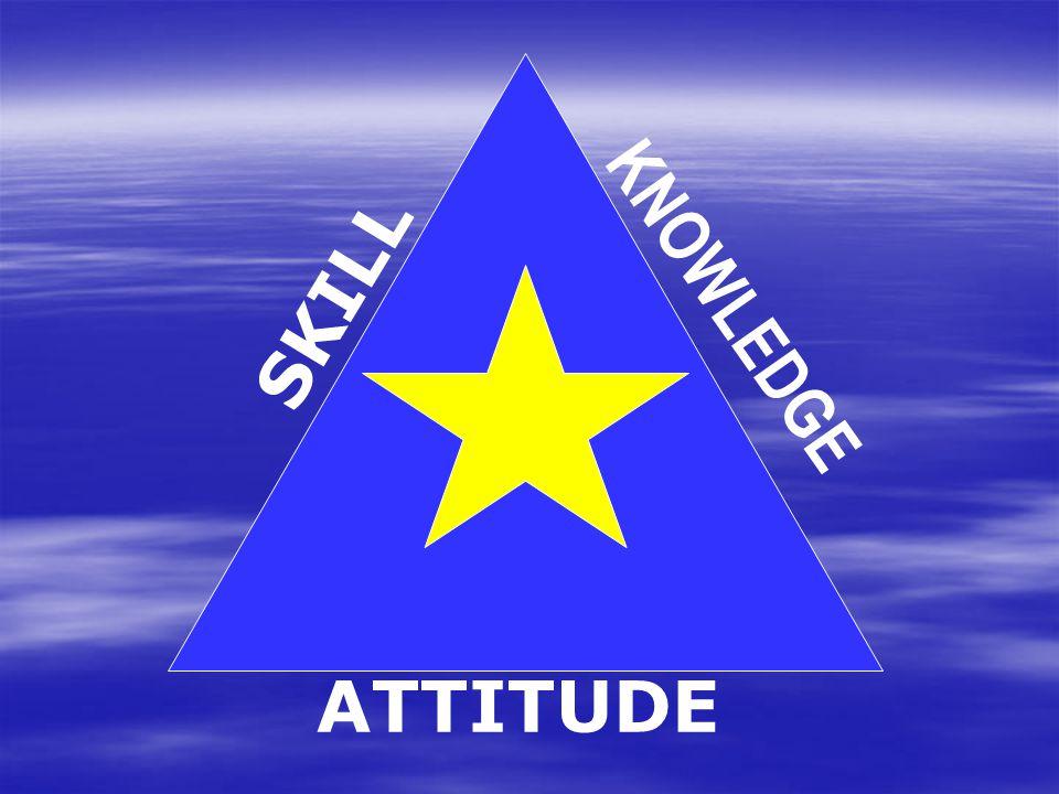 KNOWLEDGE SKILL ATTITUDE