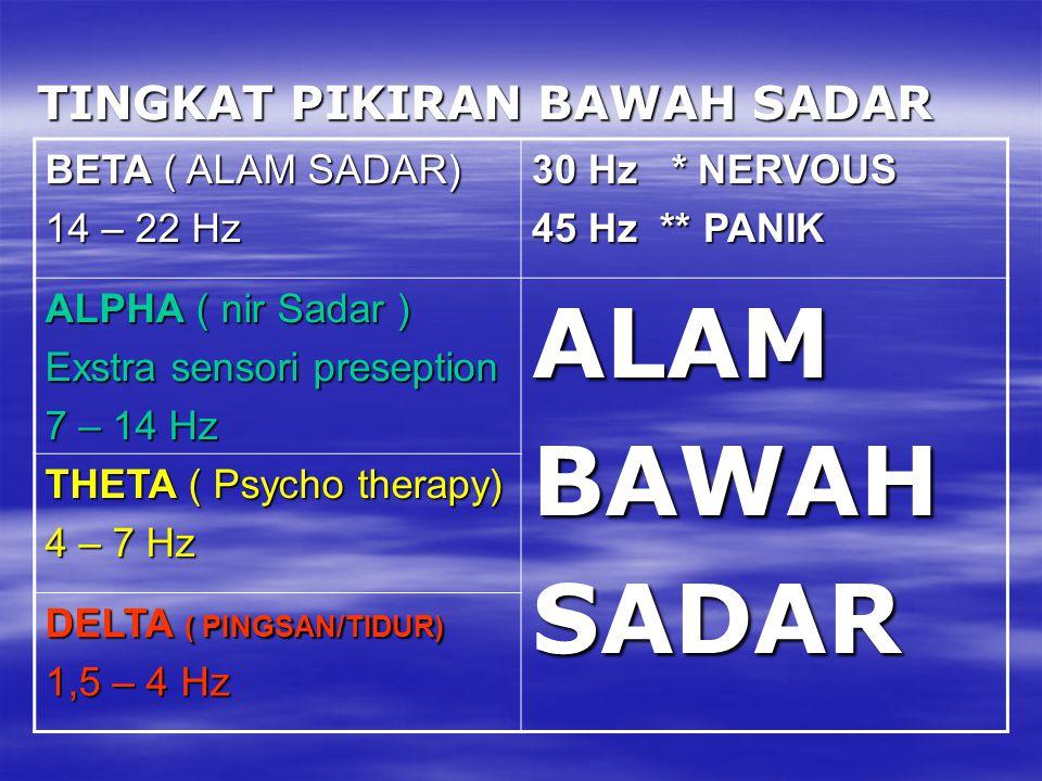 TINGKAT PIKIRAN BAWAH SADAR BETA ( ALAM SADAR) 14 – 22 Hz 30 Hz * NERVOUS 45 Hz ** PANIK ALPHA ( nir Sadar ) Exstra sensori preseption 7 – 14 Hz ALAMB