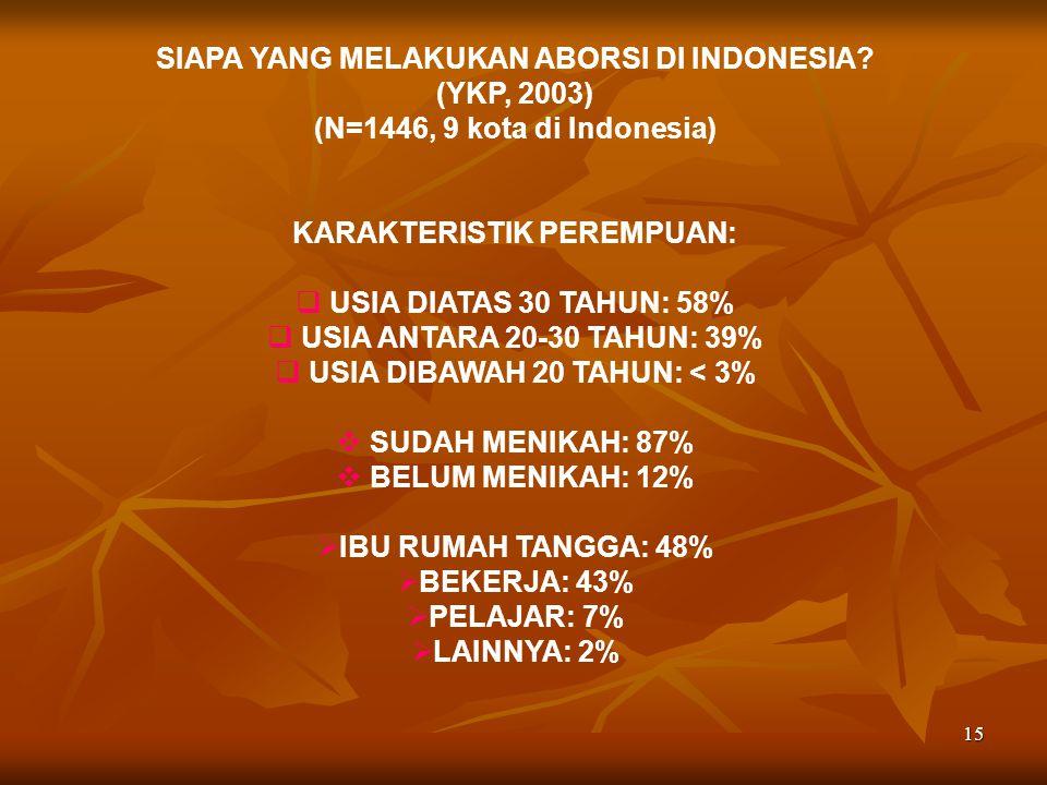 16 SIAPA YANG MELAKUKAN ABORSI DI INDONESIA.