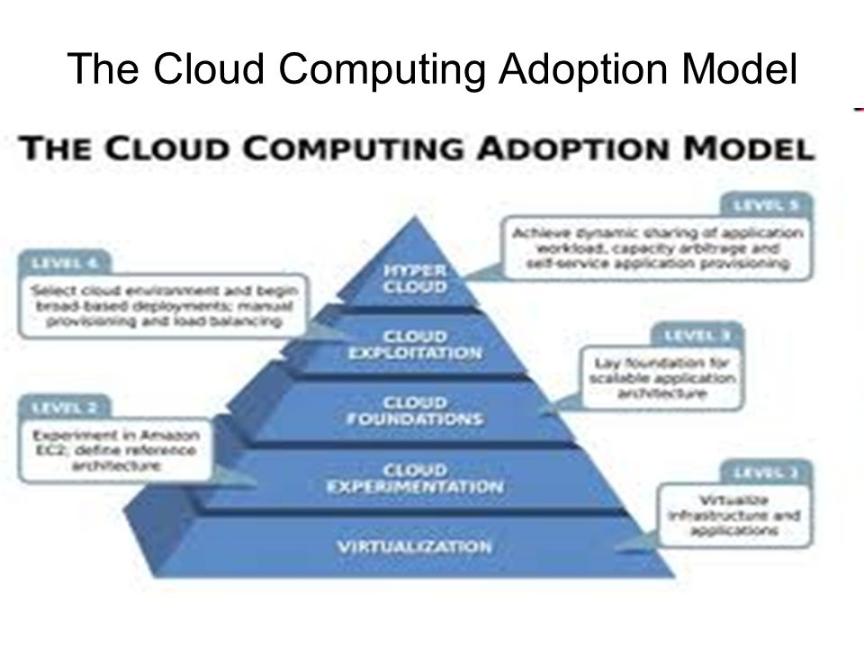 The Cloud Computing Adoption Model
