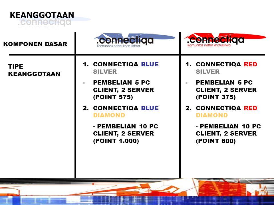 KEANGGOTAAN KOMPONEN DASAR TIPE KEANGGOTAAN 1.CONNECTIQA BLUE SILVER -PEMBELIAN 5 PC CLIENT, 2 SERVER (POINT 575) 2.CONNECTIQA BLUE DIAMOND - PEMBELIA