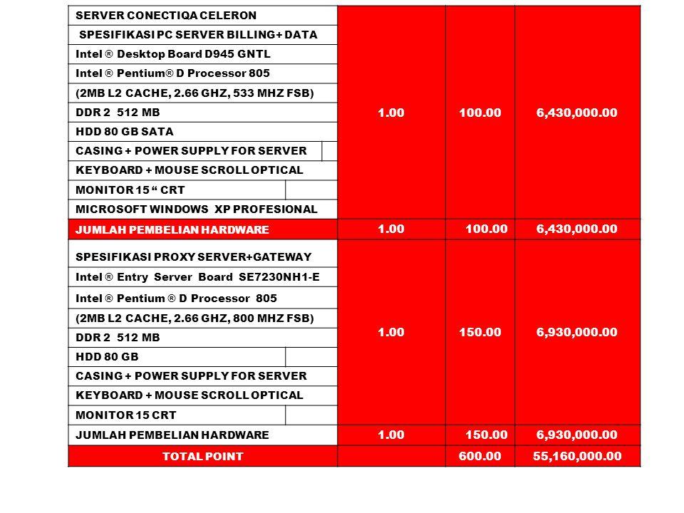 SERVER CONECTIQA CELERON 1.00100.006,430,000.00 SPESIFIKASI PC SERVER BILLING+ DATA Intel ® Desktop Board D945 GNTL Intel ® Pentium® D Processor 805 (2MB L2 CACHE, 2.66 GHZ, 533 MHZ FSB) DDR 2 512 MB HDD 80 GB SATA CASING + POWER SUPPLY FOR SERVER KEYBOARD + MOUSE SCROLL OPTICAL MONITOR 15 CRT MICROSOFT WINDOWS XP PROFESIONAL JUMLAH PEMBELIAN HARDWARE 1.00100.006,430,000.00 SPESIFIKASI PROXY SERVER+GATEWAY 1.00150.006,930,000.00 Intel ® Entry Server Board SE7230NH1-E Intel ® Pentium ® D Processor 805 (2MB L2 CACHE, 2.66 GHZ, 800 MHZ FSB) DDR 2 512 MB HDD 80 GB CASING + POWER SUPPLY FOR SERVER KEYBOARD + MOUSE SCROLL OPTICAL MONITOR 15 CRT JUMLAH PEMBELIAN HARDWARE 1.00150.006,930,000.00 TOTAL POINT 600.0055,160,000.00