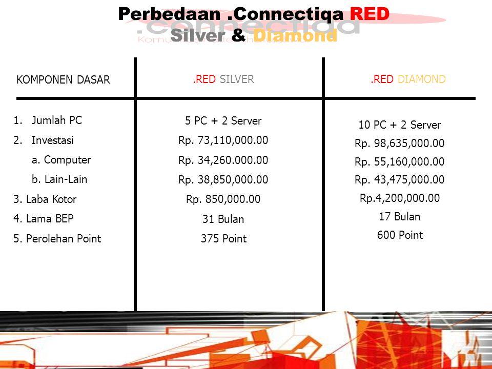 Perbedaan.Connectiqa RED Silver & Diamond KOMPONEN DASAR 1.Jumlah PC 2.Investasi a.