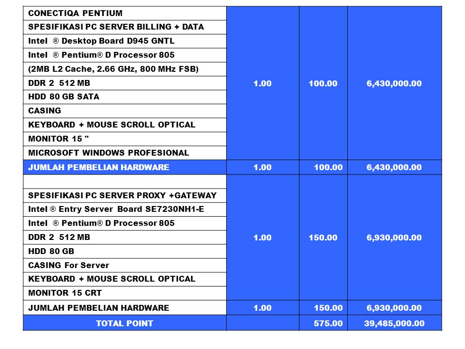 CONECTIQA PENTIUM 1.00100.006,430,000.00 SPESIFIKASI PC SERVER BILLING + DATA Intel ® Desktop Board D945 GNTL Intel ® Pentium® D Processor 805 (2MB L2 Cache, 2.66 GHz, 800 MHz FSB) DDR 2 512 MB HDD 80 GB SATA CASING KEYBOARD + MOUSE SCROLL OPTICAL MONITOR 15 MICROSOFT WINDOWS PROFESIONAL JUMLAH PEMBELIAN HARDWARE1.00100.006,430,000.00 1.00150.006,930,000.00 SPESIFIKASI PC SERVER PROXY +GATEWAY Intel ® Entry Server Board SE7230NH1-E Intel ® Pentium® D Processor 805 DDR 2 512 MB HDD 80 GB CASING For Server KEYBOARD + MOUSE SCROLL OPTICAL MONITOR 15 CRT JUMLAH PEMBELIAN HARDWARE1.00150.006,930,000.00 TOTAL POINT 575.0039,485,000.00