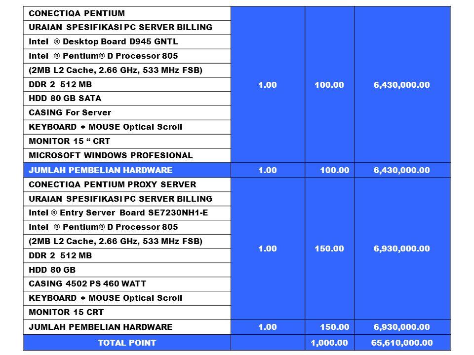 CONECTIQA PENTIUM 1.00100.006,430,000.00 URAIAN SPESIFIKASI PC SERVER BILLING Intel ® Desktop Board D945 GNTL Intel ® Pentium® D Processor 805 (2MB L2 Cache, 2.66 GHz, 533 MHz FSB) DDR 2 512 MB HDD 80 GB SATA CASING For Server KEYBOARD + MOUSE Optical Scroll MONITOR 15 CRT MICROSOFT WINDOWS PROFESIONAL JUMLAH PEMBELIAN HARDWARE1.00100.006,430,000.00 CONECTIQA PENTIUM PROXY SERVER 1.00150.006,930,000.00 URAIAN SPESIFIKASI PC SERVER BILLING Intel ® Entry Server Board SE7230NH1-E Intel ® Pentium® D Processor 805 (2MB L2 Cache, 2.66 GHz, 533 MHz FSB) DDR 2 512 MB HDD 80 GB CASING 4502 PS 460 WATT KEYBOARD + MOUSE Optical Scroll MONITOR 15 CRT JUMLAH PEMBELIAN HARDWARE1.00150.006,930,000.00 TOTAL POINT 1,000.0065,610,000.00