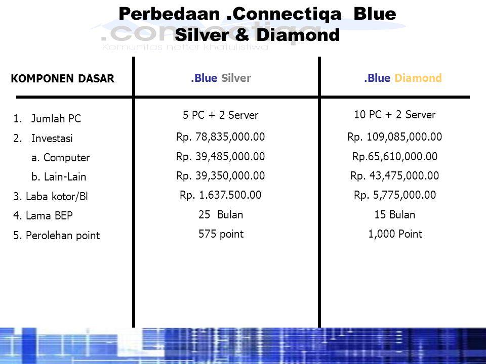Perbedaan.Connectiqa Blue Silver & Diamond KOMPONEN DASAR 1.Jumlah PC 2.Investasi a. Computer b. Lain-Lain 3. Laba kotor/Bl 4. Lama BEP 5. Perolehan p