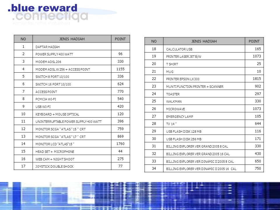 .blue reward NOJENIS HADIAHPOINT 1 DAFTAR HADIAH 2 POWER SUPPLY 400 WATT 96 3 MODEM ADSL 206 330 4 MODEM ADSL W 256 + ACCESS POINT 1155 5 SWITCH 8 PORT 10/100 336 6 SWITCH 16 PORT 10/100 624 7 ACCESS POINT 770 8 PCMCIA WI-FI 540 9 USB WI-FI 420 10 KEYBOARD + MOUSE OPTICAL 120 11 UNINTERRUPTABLE POWER SUPPLY 400 WATT 396 12 MONITOR SCGA ATLAS 15 CRT 759 13 MONITOR SCGA ATLAS 17 CRT 869 14 MONITOR LCD ATLAS 15 1760 15 HEAD SET + MICROPHONE 44 16 WEB CAM + NIGHT SHOOT 275 17 JOYSTICK DOUBLE SHOCK 77 NOJENIS HADIAHPOINT 18 CALCULATOR USB 165 19 PRINTER LASER JET B/W 1073 20 T SHIRT 25 21 MUG 10 22 PRINTER EPSON LX 300 1815 23 MUNTI FUNCTION PRINTER + SCANNER 902 24 TOASTER 297 25 WALKMAN 330 26 MICROWAVE 1073 27 EMERGENCY LAMP 105 28 TV 14 644 29 USB FLASH DISK 128 MB 116 30 USB FLASH DISK 256 MB 171 31 BILLING EXPLORER VER GRAND 2005 8 CAL 330 32 BILLING EXPLORER VER GRAND 2005 16 CAL 430 33 BILLING EXPLORER VER DINAMIC II 2005 8 CAL 650 34 BILLING EXPLORER VER DINAMIC II 2005 16 CAL 750