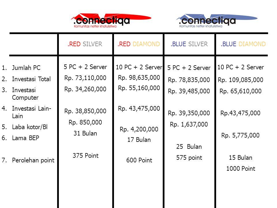 1.Jumlah PC 2.Investasi Total 3.Investasi Computer 4.Investasi Lain- Lain 5.Laba kotor/Bl 6.Lama BEP 7.Perolehan point.BLUE SILVER.BLUE DIAMOND 5 PC + 2 Server 10 PC + 2 Server Rp.