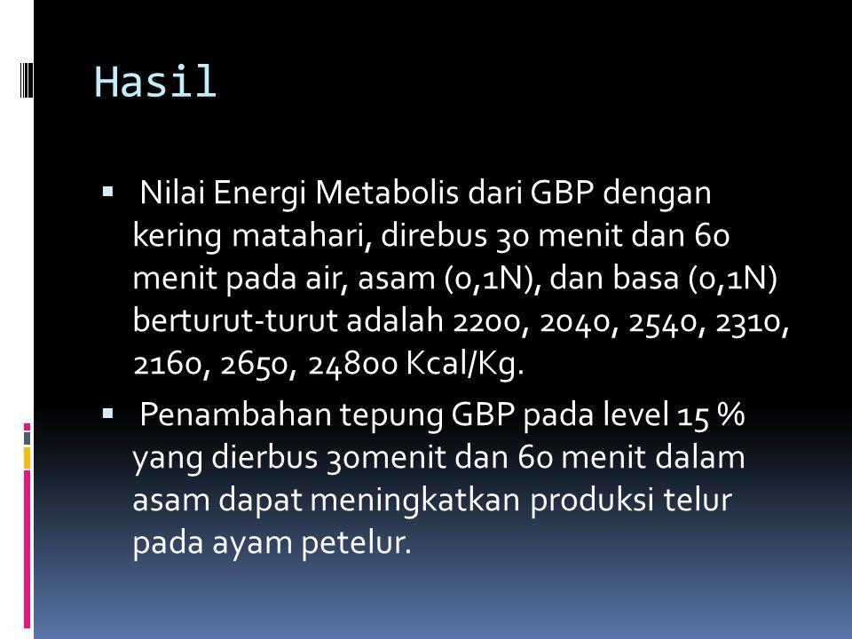 Hasil  Nilai Energi Metabolis dari GBP dengan kering matahari, direbus 30 menit dan 60 menit pada air, asam (0,1N), dan basa (0,1N) berturut-turut adalah 2200, 2040, 2540, 2310, 2160, 2650, 24800 Kcal/Kg.