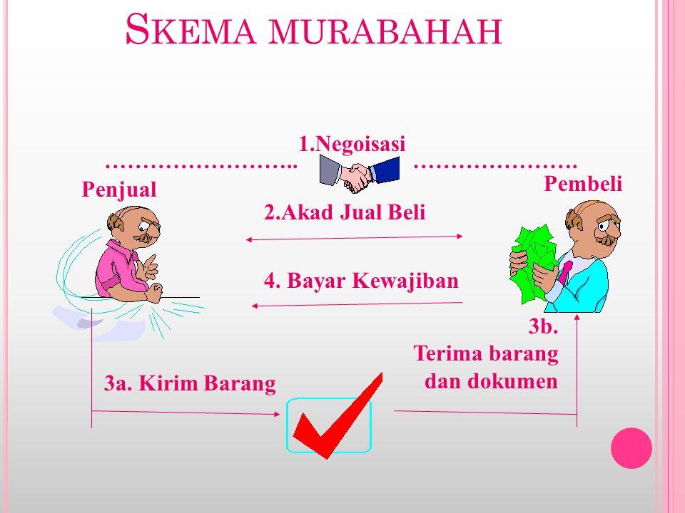 SKEMA MURABAHAH TEKNIS PERBANKAN (B ERDASARKAN PESANAN ) BANK NASABAH PEMASOK 1.negosiasi 2.