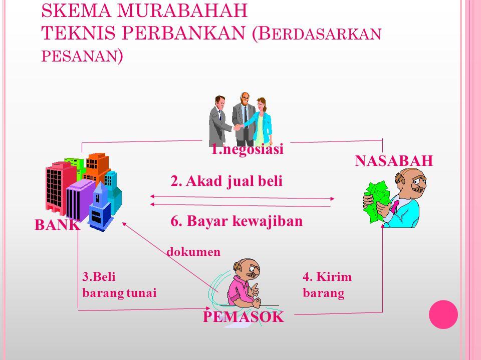 S YARAT - SYARAT BA 'I AL - MURABAHAH : 1.Pihak yang berakad Cakap hukum Sukarela/ ridha 2.