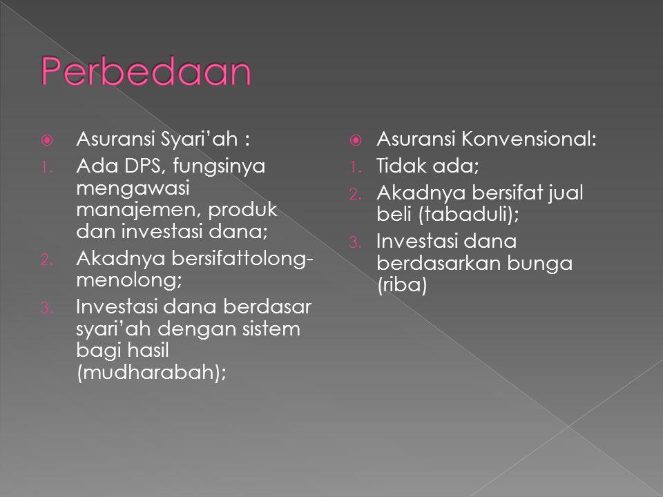  Asuransi Syari'ah : 1. Ada DPS, fungsinya mengawasi manajemen, produk dan investasi dana; 2. Akadnya bersifattolong- menolong; 3. Investasi dana ber
