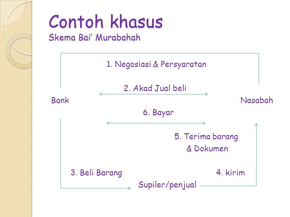 Contoh khasus Skema Bai' Murabahah 1. Negosiasi & Persyaratan 2. Akad Jual beli Bank Nasabah 6. Bayar 5. Terima barang & Dokumen 3. Beli Barang 4. kir