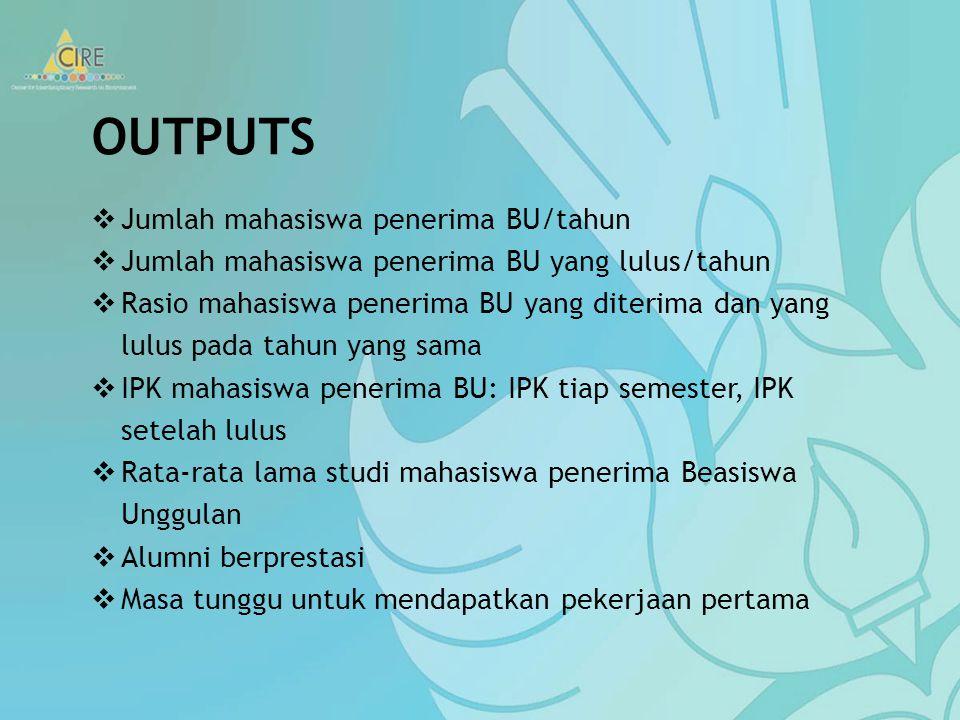 PROSES Sistem recruitment calon penerima beasiswa Rasio pelamar dan mahasiswa yang diterima setiap tahun SOP terkait proses belajar mengajar di prodi