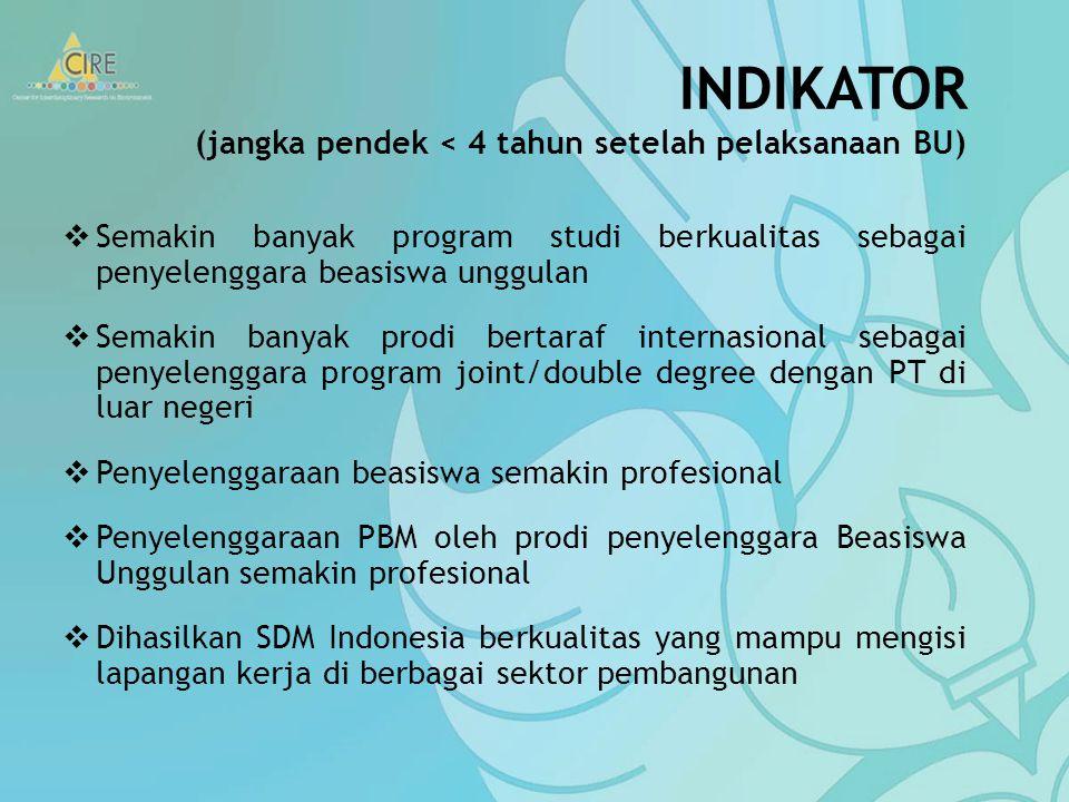 INDIKATOR (jangka pendek < 4 tahun setelah pelaksanaan BU)  Semakin banyak program studi berkualitas sebagai penyelenggara beasiswa unggulan  Semakin banyak prodi bertaraf internasional sebagai penyelenggara program joint/double degree dengan PT di luar negeri  Penyelenggaraan beasiswa semakin profesional  Penyelenggaraan PBM oleh prodi penyelenggara Beasiswa Unggulan semakin profesional  Dihasilkan SDM Indonesia berkualitas yang mampu mengisi lapangan kerja di berbagai sektor pembangunan