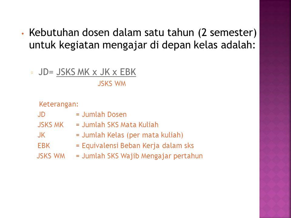 Kebutuhan dosen dalam satu tahun (2 semester) untuk kegiatan mengajar di depan kelas adalah: ▫ JD= JSKS MK x JK x EBK JSKS WM Keterangan: JD= Jumlah D