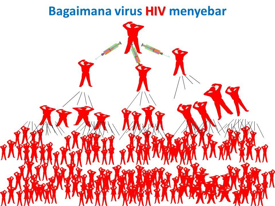 HIV/AIDS ??? HIV adalah 'human immunodeficiency virus', yaitu suatu virus (retrovirus) yang menjangkiti sel-sel sistem kekebalan tubuh manusia (teruta