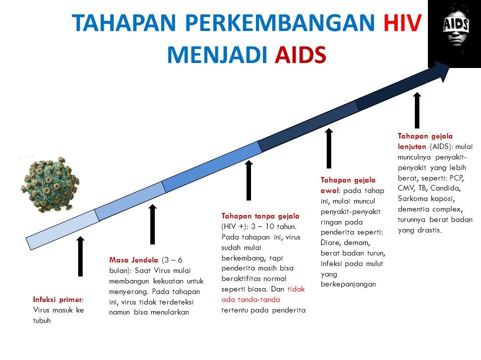 """HIV/AIDS tidak menular jika: 1.Berjabat Tangan 2.Menggunakan Kamar Mandi bersama 3.Berenang 1 kolam renang 4.""""Berciuman"""" 5.Vektor serangga 6.Menggunak"""