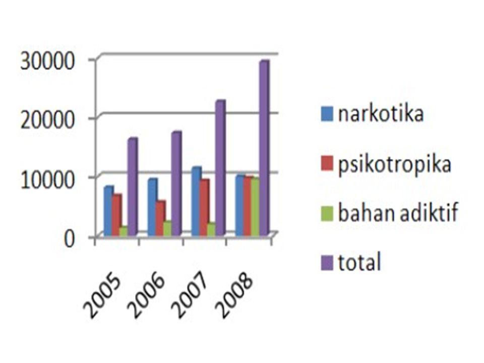 Oh Em Jiiiiii…. 3,8 juta warga indonesia gunakan napza??? Tidddaaakk !!!  Ckckckckckkc.. Ini lagi 4,7 % Pelajar- Mahasiswa gunakan napza.. Heeeeeemmm