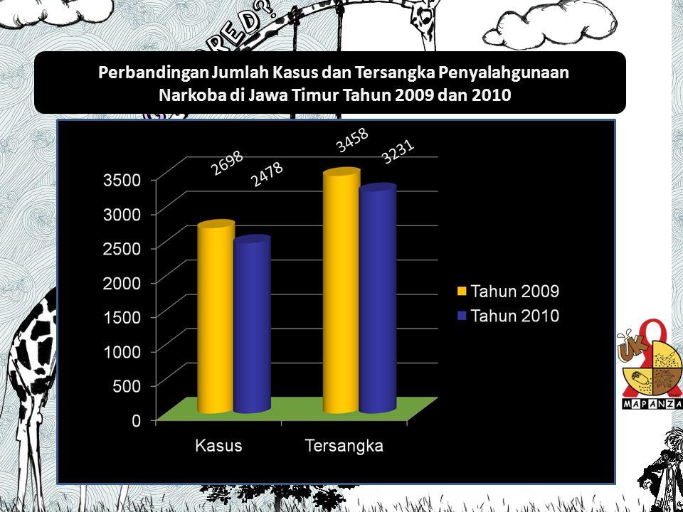 Data Tersangka Tahun 2008-2010