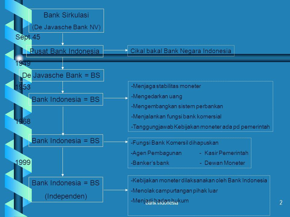 Bank Indonesia13  Calon Gubernur, Deputi Gubernur Senior, dan Deputi Gubernur diusulkan dan diangkat oleh Presiden dengan persetujuan DPR.