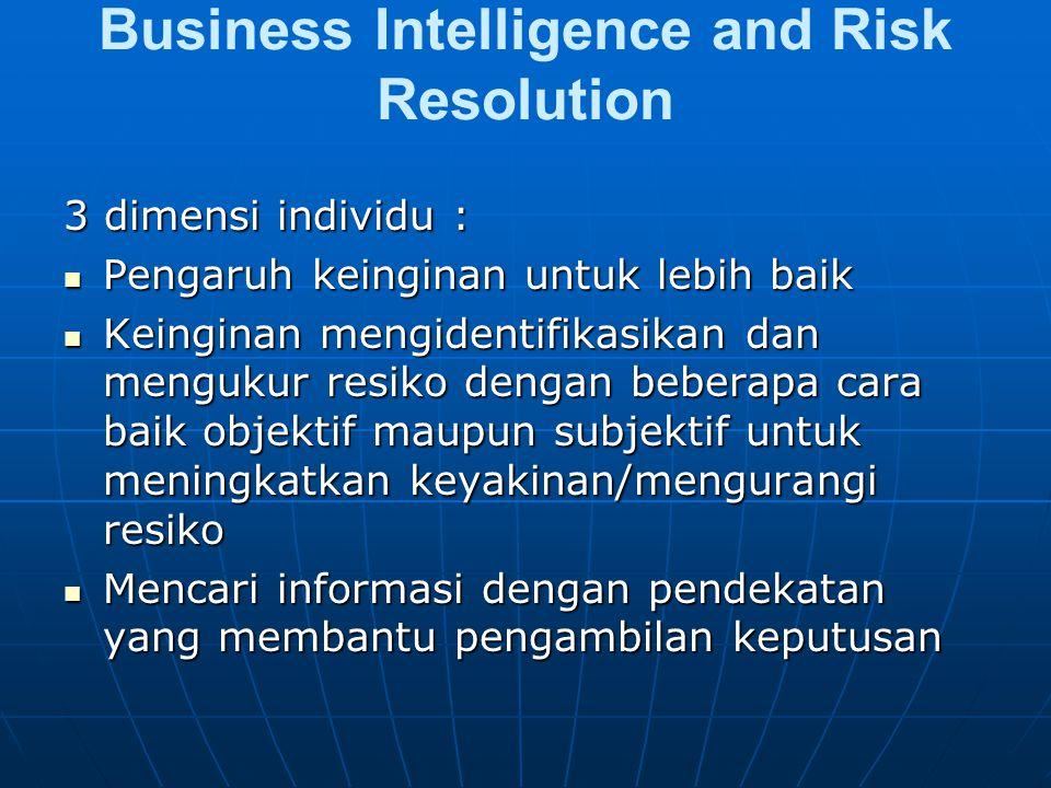Business Intelligence and Risk Resolution 3 dimensi individu : Pengaruh keinginan untuk lebih baik Pengaruh keinginan untuk lebih baik Keinginan mengidentifikasikan dan mengukur resiko dengan beberapa cara baik objektif maupun subjektif untuk meningkatkan keyakinan/mengurangi resiko Keinginan mengidentifikasikan dan mengukur resiko dengan beberapa cara baik objektif maupun subjektif untuk meningkatkan keyakinan/mengurangi resiko Mencari informasi dengan pendekatan yang membantu pengambilan keputusan Mencari informasi dengan pendekatan yang membantu pengambilan keputusan