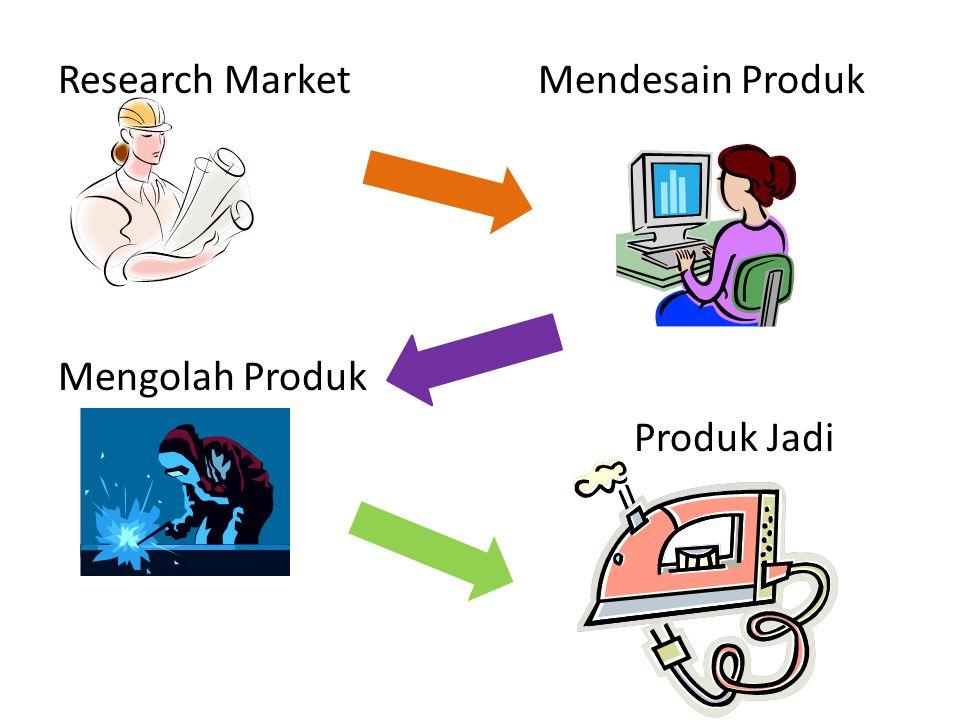 Research MarketMendesain Produk Mengolah Produk Produk Jadi