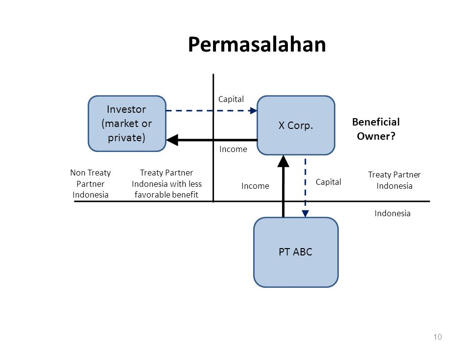 Permasalahan 10 X Corp. Investor (market or private) PT ABC Treaty Partner Indonesia Indonesia Non Treaty Partner Indonesia Capital Income Beneficial