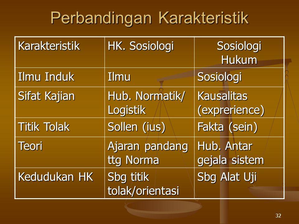 32 Perbandingan Karakteristik Karakteristik HK. Sosiologi Sosiologi Hukum Ilmu Induk IlmuSosiologi Sifat Kajian Hub. Normatik/ Logistik Kausalitas (ex