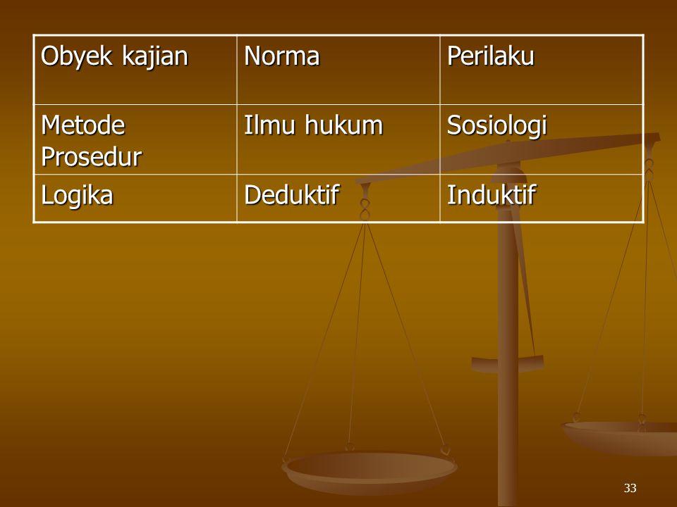 33 Obyek kajian NormaPerilaku Metode Prosedur Ilmu hukum Sosiologi LogikaDeduktifInduktif