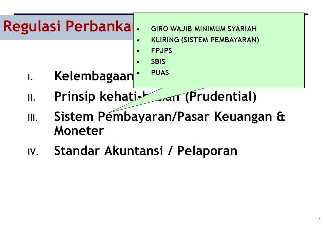 9 Regulasi Perbankan Syariah I. Kelembagaan Bank Syariah II. Prinsip kehati-hatian (Prudential) III. Sistem Pembayaran/Pasar Keuangan & Moneter IV. St