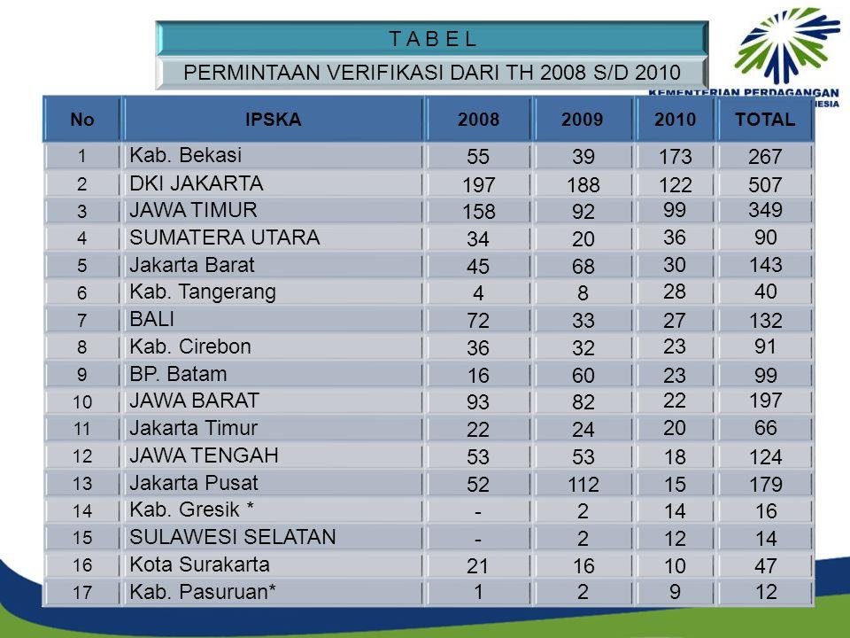 NoIPSKA200820092010TOTAL 1 Kab. Bekasi5539173267 2 DKI JAKARTA197188122507 3 JAWA TIMUR1589299349 4 SUMATERA UTARA34203690 5 Jakarta Barat456830143 6