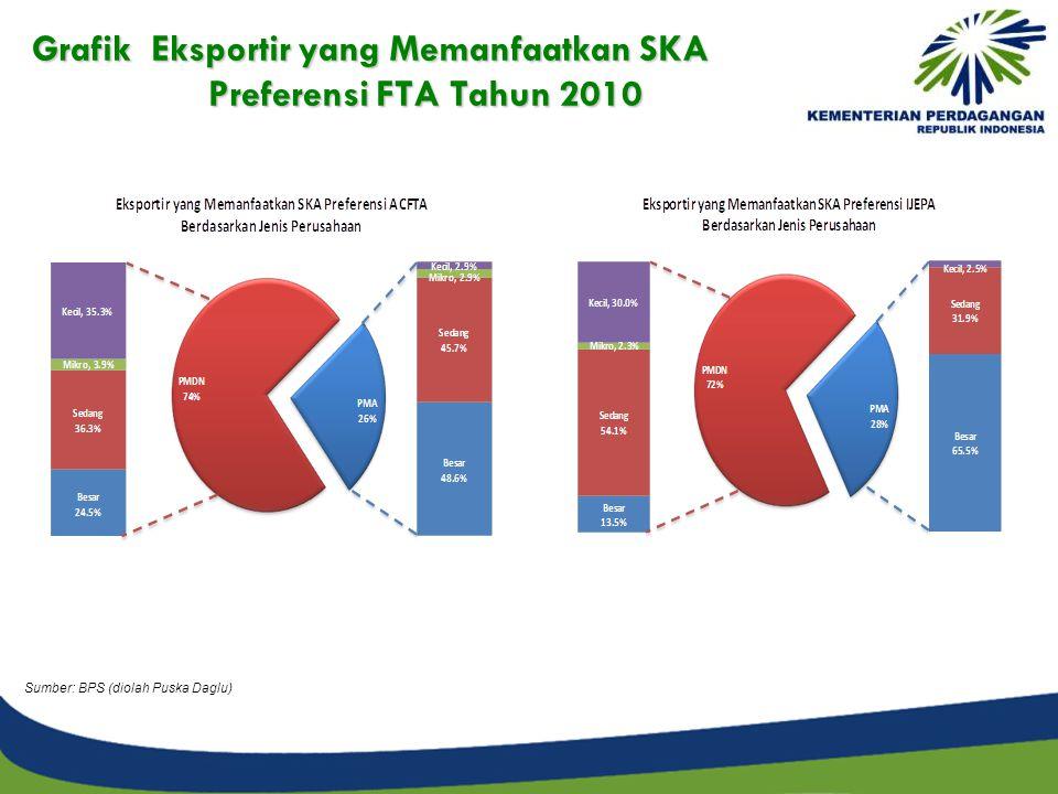 Grafik Eksportir yang Memanfaatkan SKA Preferensi FTA Tahun 2010 Sumber: BPS (diolah Puska Daglu)
