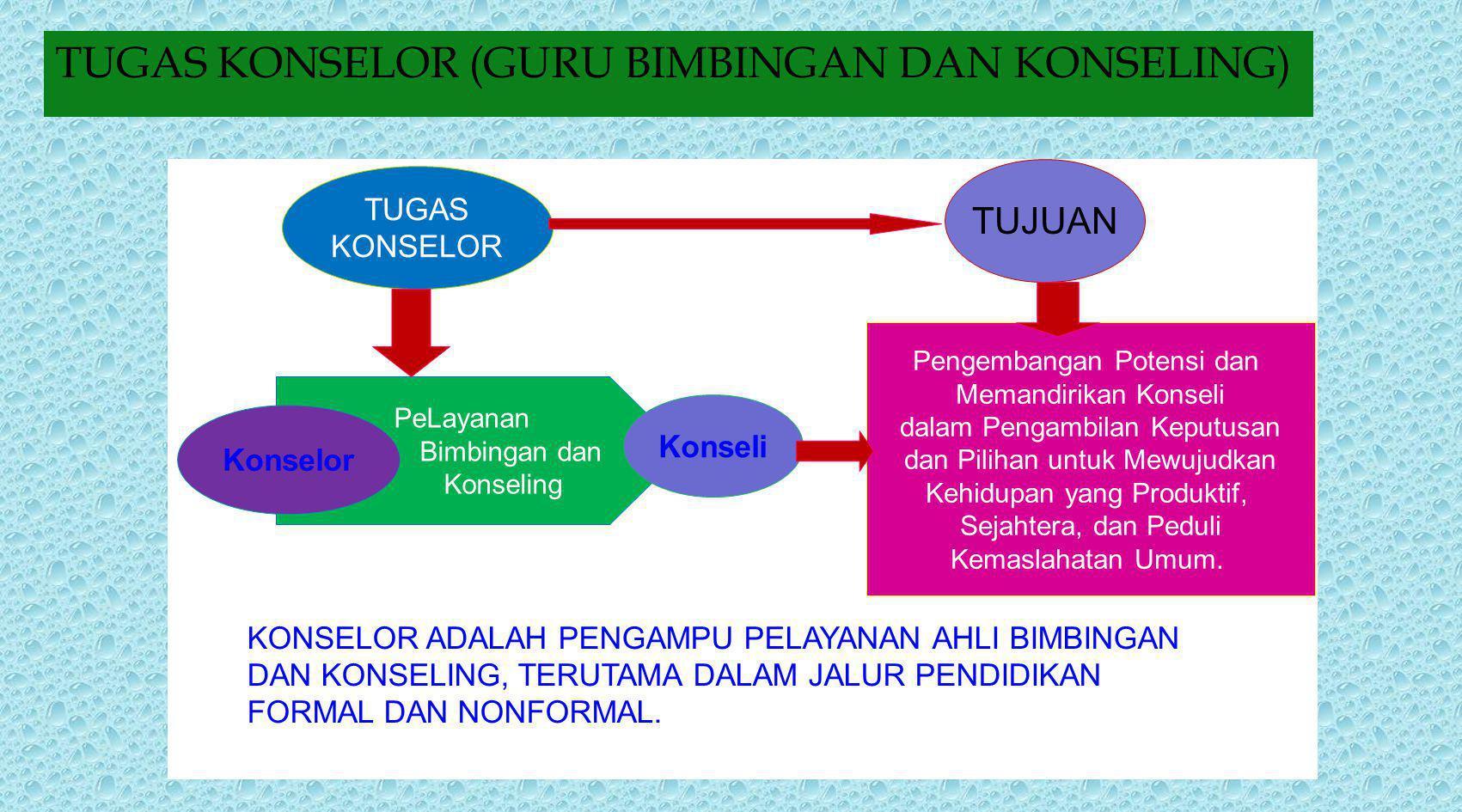 PENDIDIKAN PROFESIONAL KONSELOR (TERINTEGRASI/SINAMBUNG) PROGRAM S-1 BIMBINGAN DAN KONSELING PENDIDIKAN PROFESI (PPK/PPGBK) KOMPETENSI AKADEMIK KOMPET